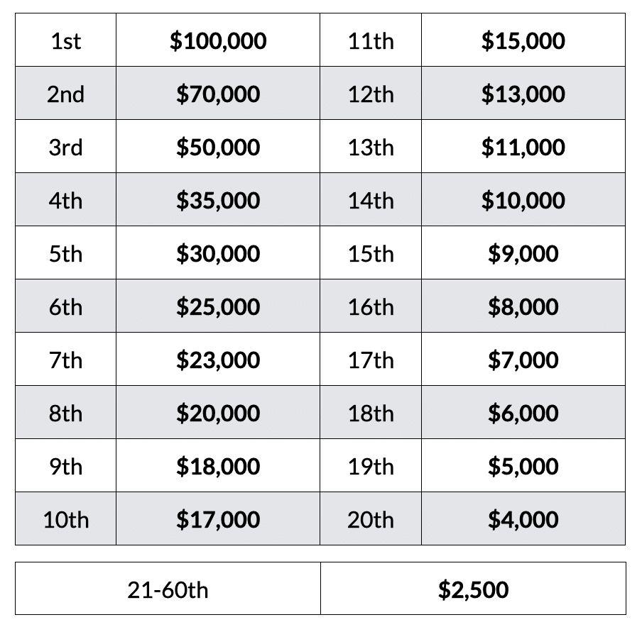 PTO 2020 Championship Prize Breakdown